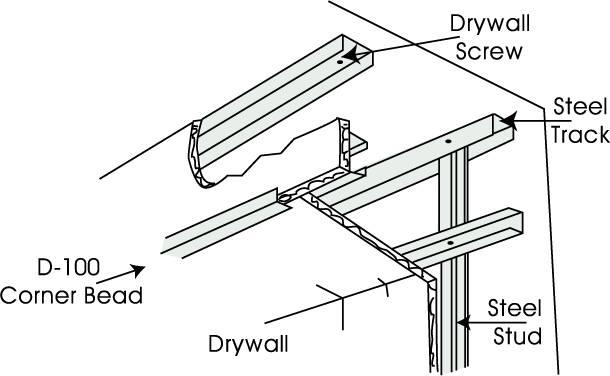 Drywall Vaughan | Costa Building Supplies Limited | Metal Furring